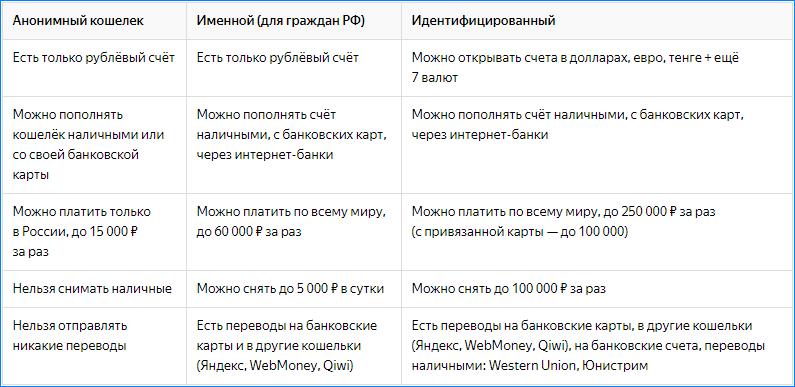 Статусы в Яндекс Деньги