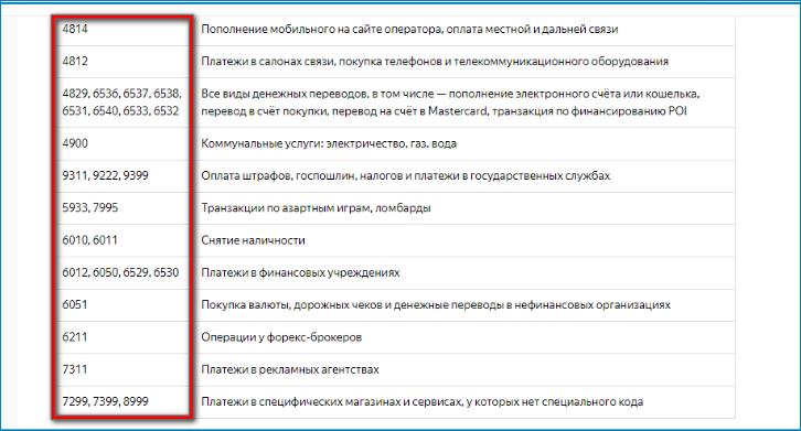 Категории, в которых не начисляются Яндекс бонусы