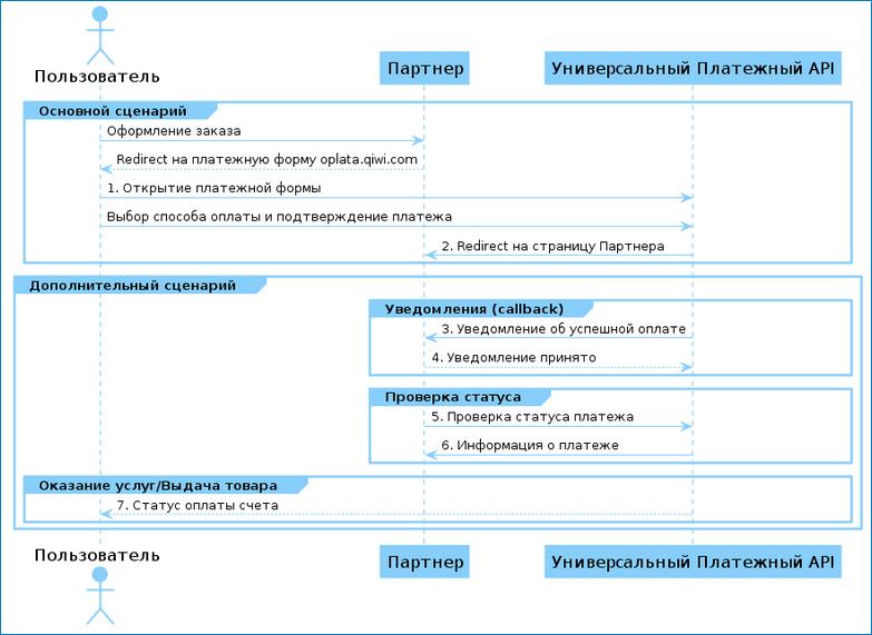 Схема работы API Qiwi кассы